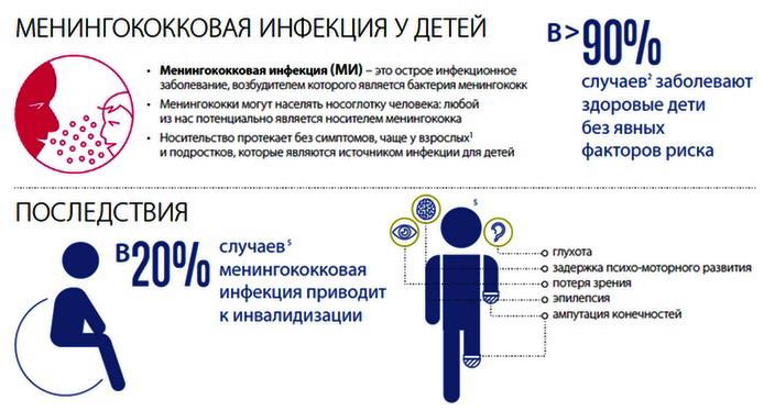 meningokokkovaya-infekciya-u-detej-1